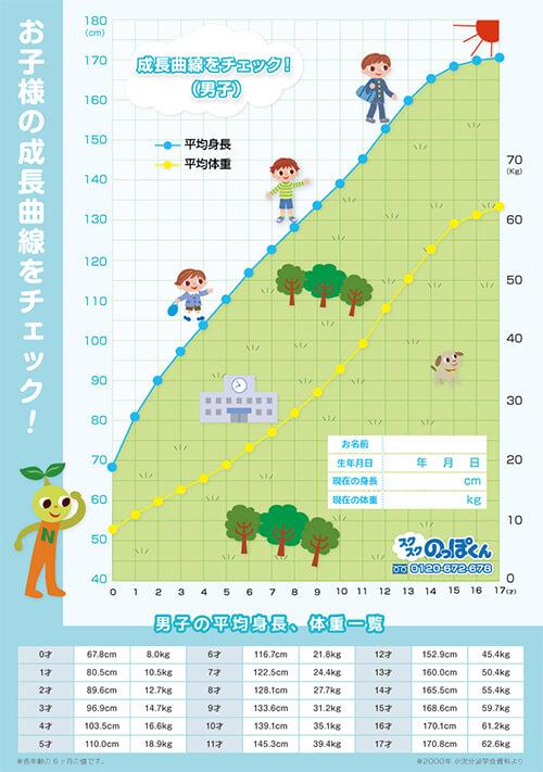 身長 7 1 歳 ヶ月 1歳7ヶ月身長78cmってやっぱり小さいですか?体重は10kgです身長も体重も1ヶ月くらい変わってな…