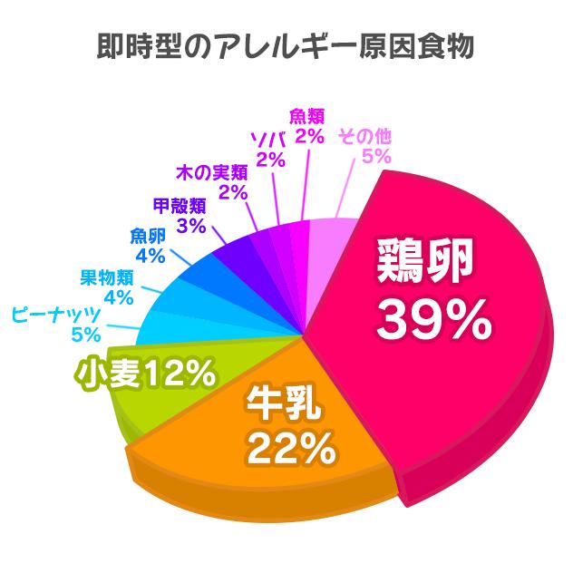 鶏卵39%、牛乳22%、小麦12%